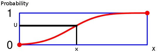 A cumulative distribution function