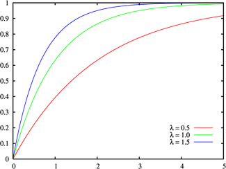 The exponential cumulative distribution
